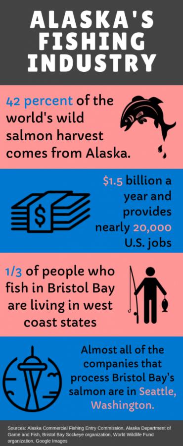 Alaska's Fishing Industry